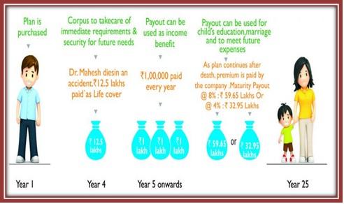 Aegon Life iMaximize Insurance Plan Scenario