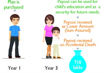 Aegon Life Future Protect Insurance Plan Scenario B