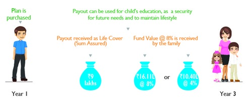 Aegon Life Future Protect Plus Insurance Plan Scenario