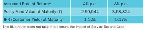 Bharti AXA Life Future Invest Plan Scenario