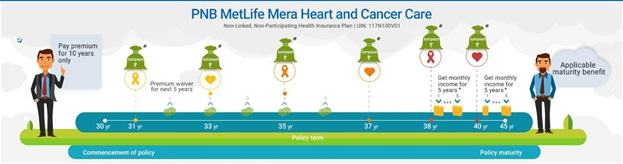 PNB MetLife Mera Heart & Cancer Care Plan