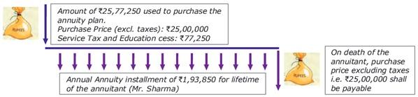 Canara HSBC OBC Life Smart Immediate Income Plan Scenario A