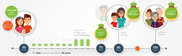 Edelweiss Tokio Life Cash Income Plan Benefit Illustration