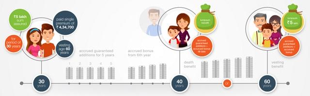 Edelweiss Tokio Life Pension Plan Benefit Illustration