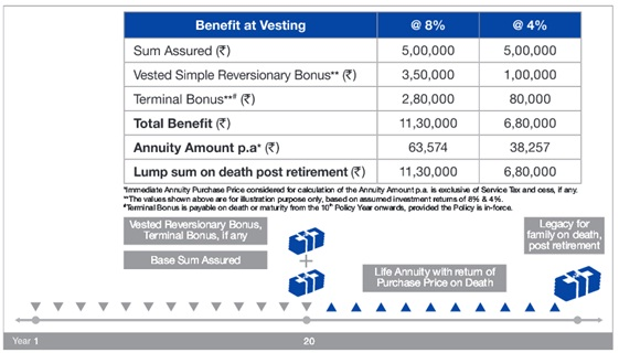 Reliance Nippon Life Immediate Annuity Plan Scenario A