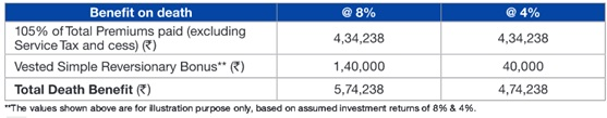 Reliance Nippon Life Immediate Annuity Plan Scenario B