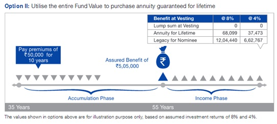 Reliance Nippon Life Smart Pension Plan Scenario A Option-2