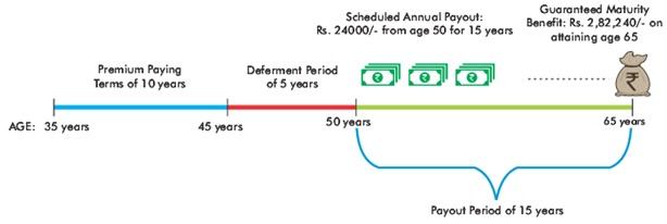 SUD Life Assured Income Plan Scenario-1