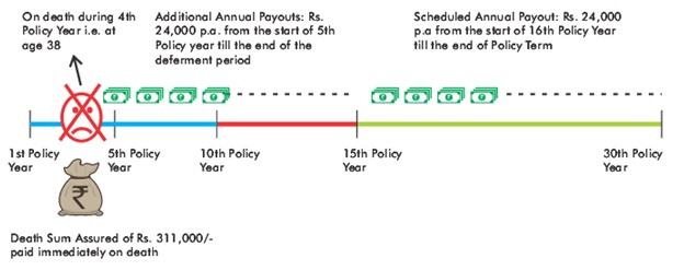 SUD Life Assured Income Plan Scenario-2