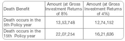 Tata AIA Life Insurance Freedom Plan Scenario-2