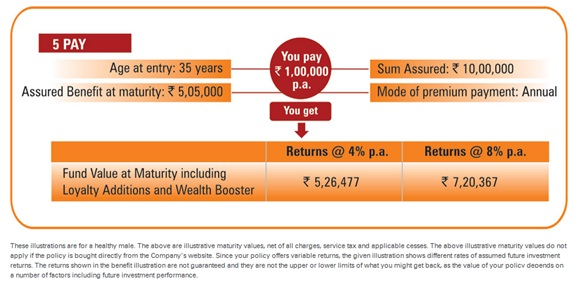 ICICI Pru Guaranteed Wealth Protector Plan Benefit Illustration