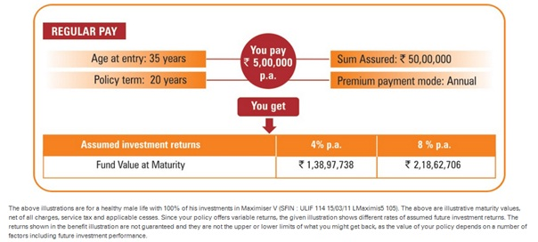 ICICI Pru Elite Wealth II Plan Benefit Illustration