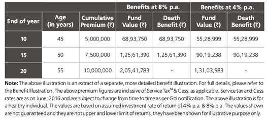Kotak Platinum Plan Details & Benefits - ComparePolicy.com