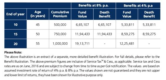 Kotak Ace Investment Plan Benefit Illustration