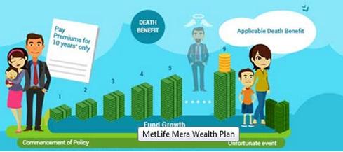 MetLife Mera Wealth Plan Death Benefit