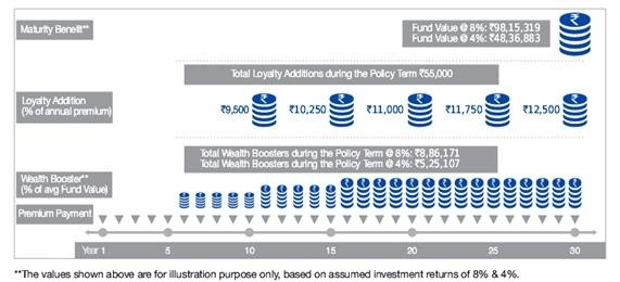 Reliance Nippon Life Smart Savings Insurance Plan ...