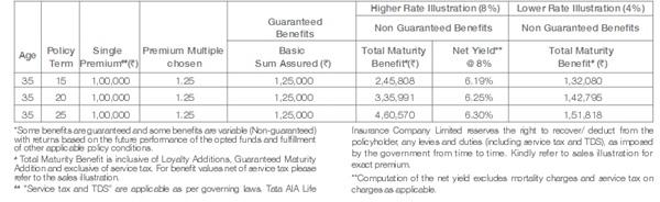 Tata AIA  InvestOne Plan Benefit Illustration