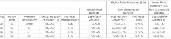 Tata AIA Fortune Maxima Plan Benefit Illustration