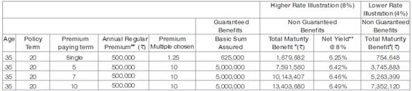 Tata AIA Wealth Pro Plan Benefit Illustration