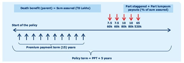 Exide Life Mera Aashirvad Plan - ComparePolicy