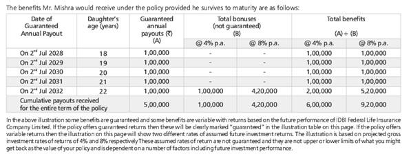 IDBI Childsurance Savings Protection Insurance Plan ...