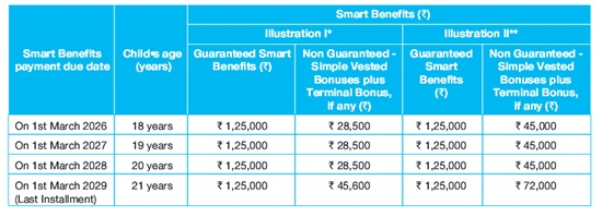 SBI Life Smart Champ Insurance Plan - ComparePolicy